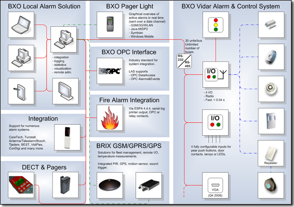 Overview of BXO's Solutions & Products / BXO Pager,XPager,Local Alarm Solution,OPC,ESPA,Vidar